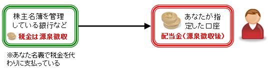 haitoukinsoutougaku-nijyuukazei-gensenchoushuu