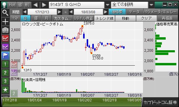 kabucom-ipo-chart