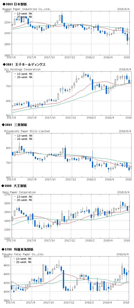 kppc-kabu-chart