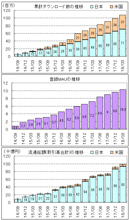 merukari-riyousha