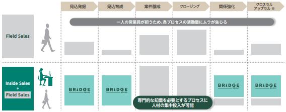 bridge-itn-inside-sales