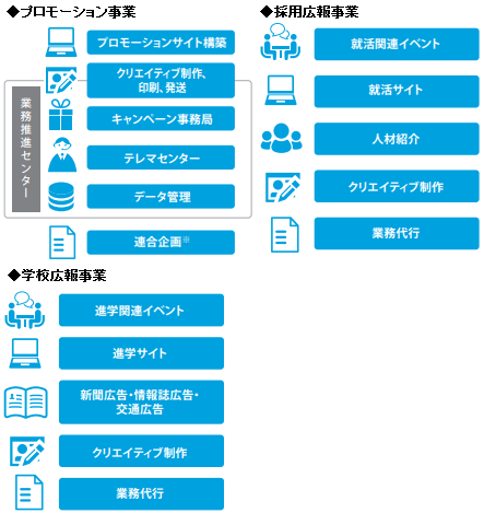 access-ghd-jigyou