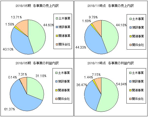 nihonkokudo-uriageuchiwake2