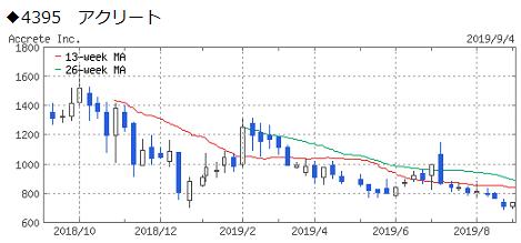 aicross-4395-chart