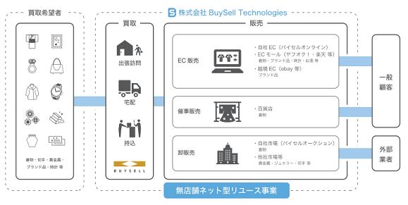 buysell-tech-kaitori