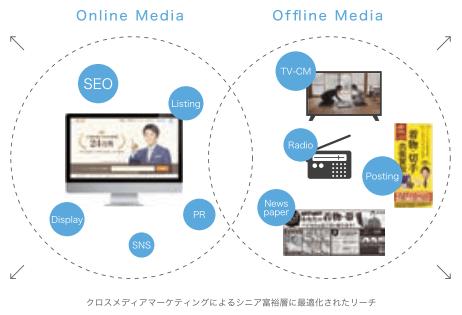 buysell-tech-media