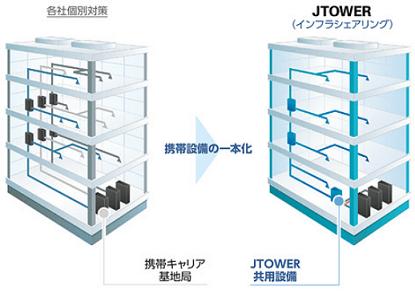 jtower-share