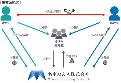 meinan-ma-business-model