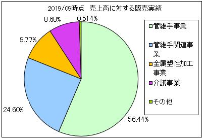 technoflex-uriageuchiwake2