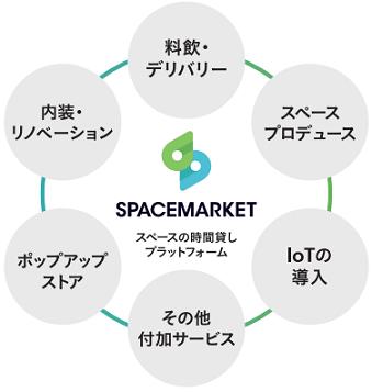 spacemarket-kongo