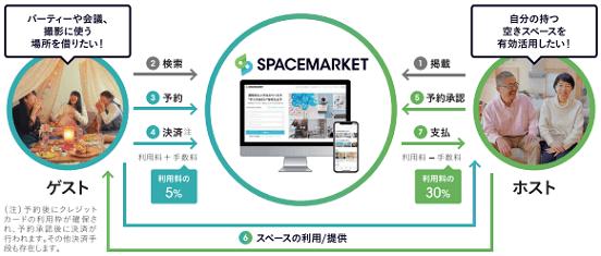 spacemarket-tesuuryou