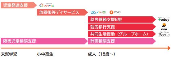 ahc-group-fukushi