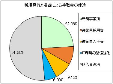 ahc-group-ipo-shito