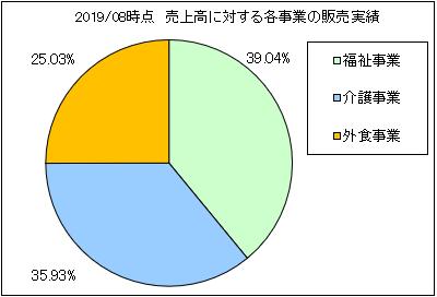 ahc-group-uriageuchiwake2