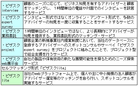 bizasuku-service2