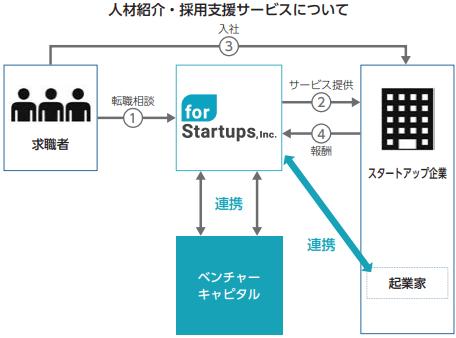 forstartups-jinzaishoukai