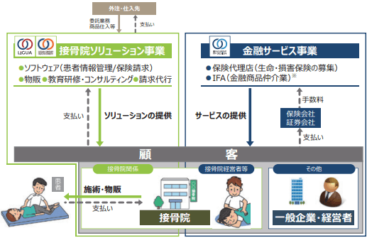 ligua-business-model