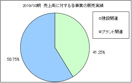 nihon-insulation-uriageuchiwake