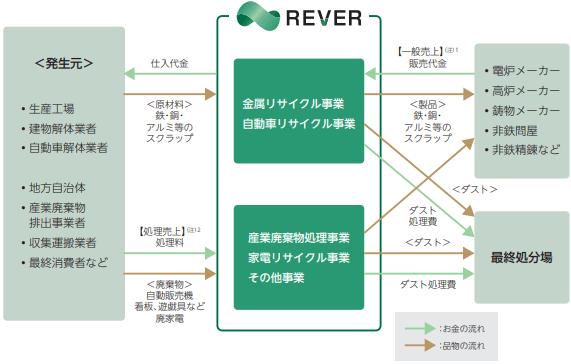 rever-hd-jigyou