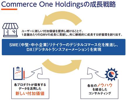 commerce-one-seichou