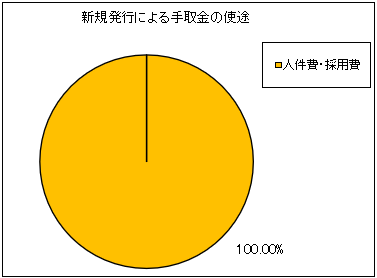 cyberseccloud-ipo-shito