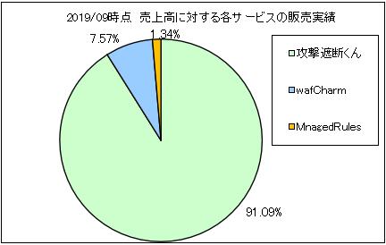 cyberseccloud-uriageuchiwake2