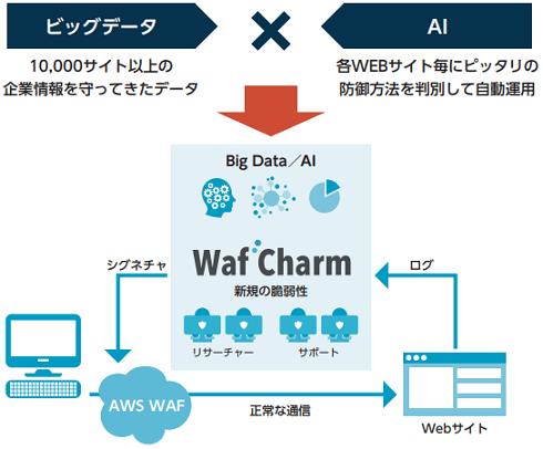 cyberseccloud-wafcharm