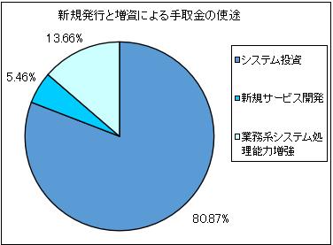 gmofinancialgate-ipo-shito