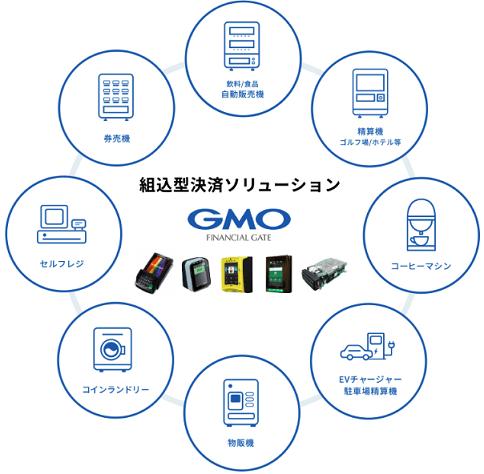 gmofinancialgate-kumikomi