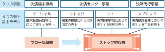 gmofinancialgate-model