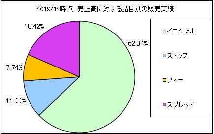 gmofinancialgate-uriageuchiwake2