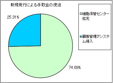 stemcell-ipo-shito