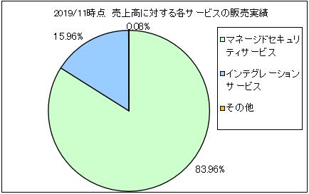 variosecure-uriageuchiwake2