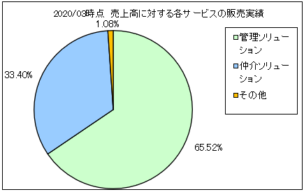 nihonjouhou-c-uriageuchiwake2