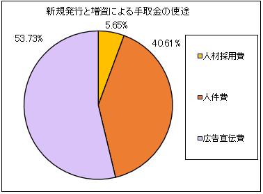 toyokumo-ipo-shito