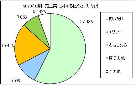 yukigunimaitake-uriageuchiwake