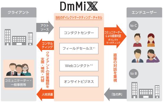 dmix-jigyou