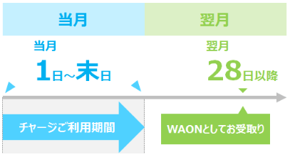 mynapoint-waon-fuyo