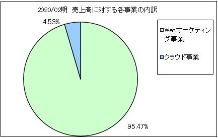 geo-code-uriageuchiwake