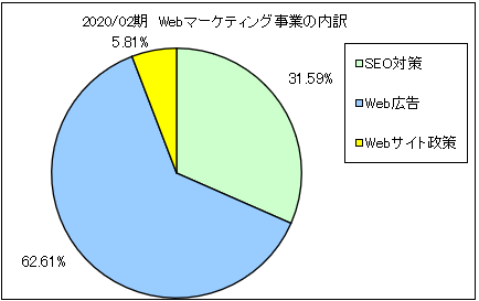 geo-code-uriageuchiwake3