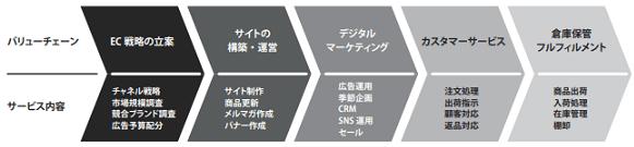 itsumo-service