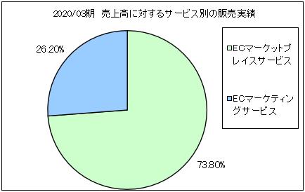 itsumo-uriageuchiwake