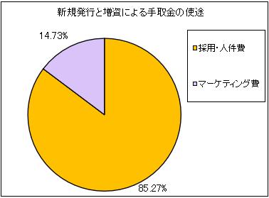 kaizenplatform-ipo-shito