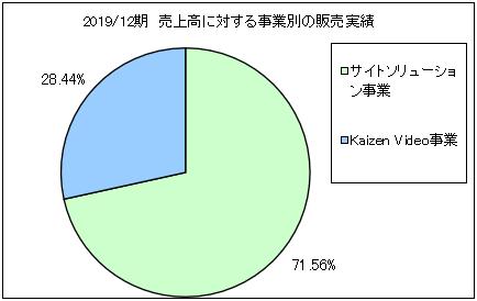 kaizenplatform-uriageuchiwake