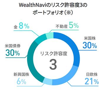 wealthnavi-portfolio