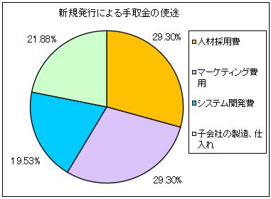 global-info-ipo-shito