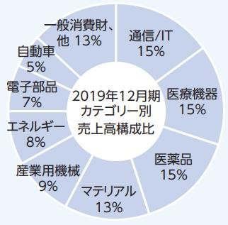 global-info-kategori