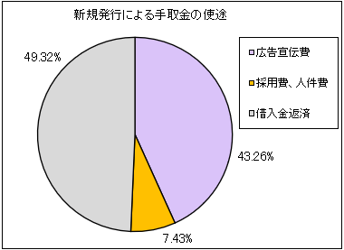 tokyo-tsushin-ipo-shito
