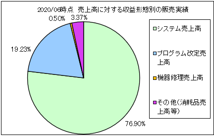 touwa-hisys-uriageuchiwake2
