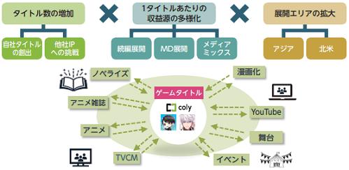 coly-senryaku
